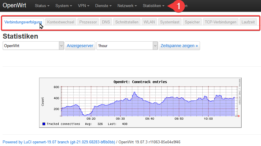 OpenWrt-Statistiken